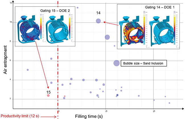 Fig. 4: Visualization of two virtual DoE's in a scatter diagram. Experiment No 15 shows the best compromise between filling time required (x-axis), amount of reoxidation inclusions (y-axis) and sand inclusions (bubble size).