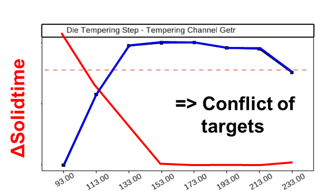 Fig. 4: Change in hot tear tendency (SHC) and porosity risk as a function of the cooling start time